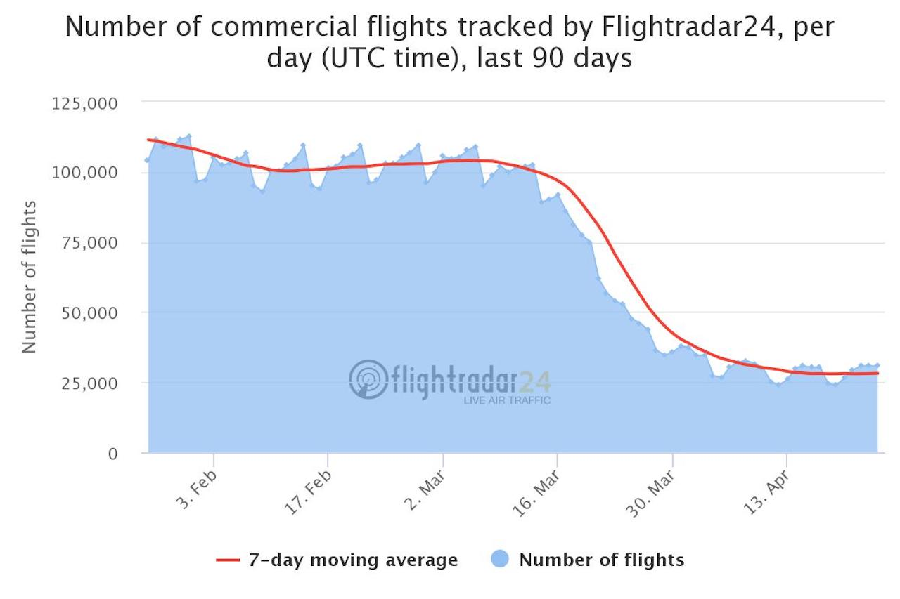 total commercial flight 202004