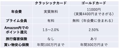 amazon mastercard比較表