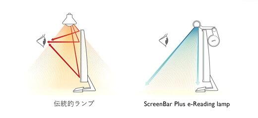 デスクライトの照射範囲